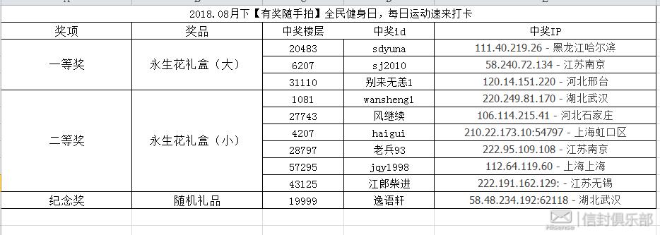 8月下中奖名单.png