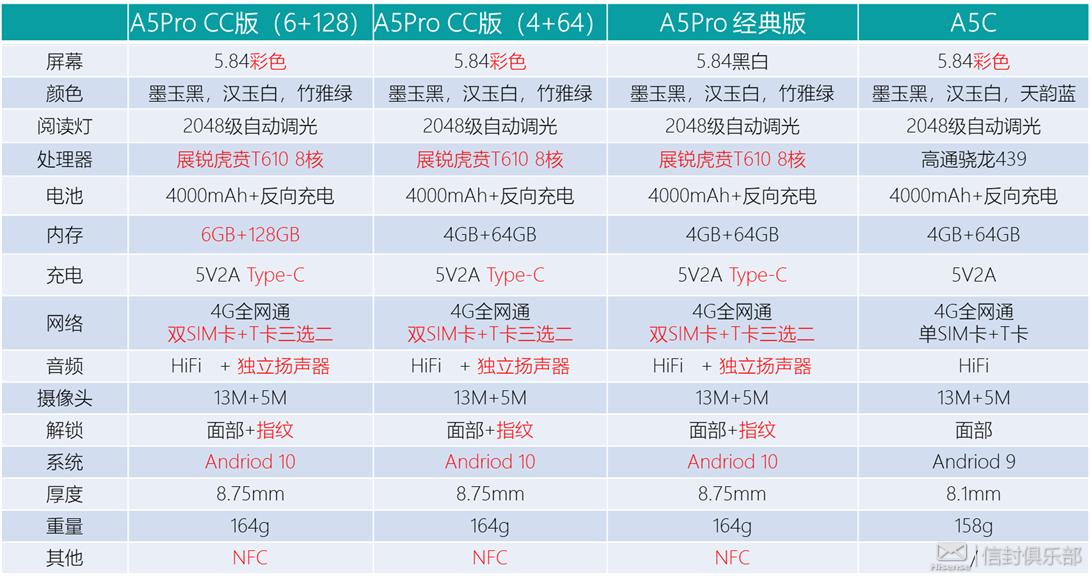 A5Pro配置表.png