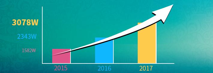 海信互联网电视用户突破3000万,日均观看296分钟
